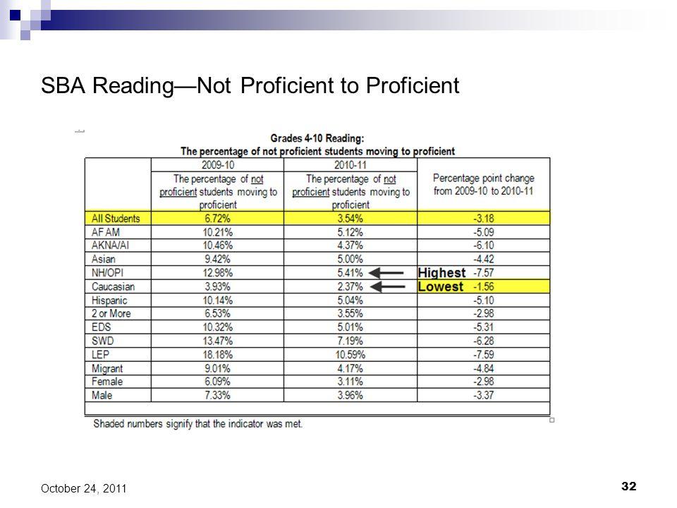 SBA Reading—Not Proficient to Proficient 32 October 24, 2011