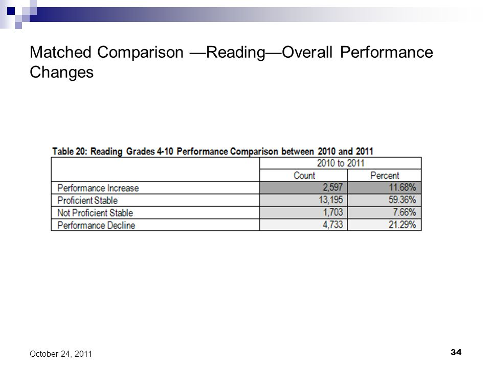 Matched Comparison —Reading—Overall Performance Changes 34 October 24, 2011