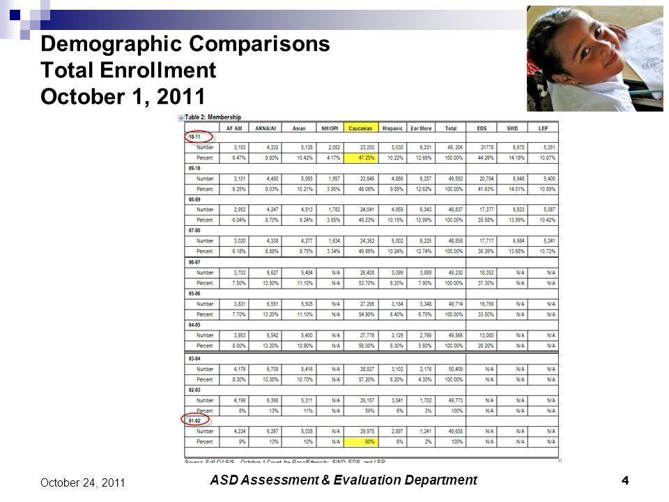 4 October 24, 2011 Demographic Comparisons Total Enrollment October 1, 2011 ASD Assessment & Evaluation Department