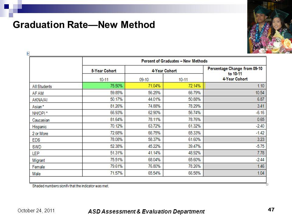 Graduation Rate—New Method 47 October 24, 2011 ASD Assessment & Evaluation Department