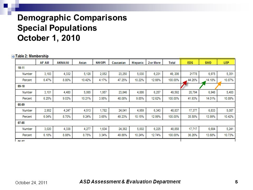 6 October 24, 2011 Socioeconomic Status of Students—EDS ASD Assessment & Evaluation Department EDS is the proxy used for accountability for students who are eligible to participate in the free or reduced lunch program Percent of all students enrolled in ASD on October 1 were identified as EDS at anytime from the beginning of the school year through October 1 Students included were:  All students meeting federal income guidelines  All students in the Alaska Temporary Assistance program file  All Students in Provision schools  Migrant Students  Sibling matches for all of the above except for Whaley's ACE/ACT and EISC programs  Students at McLaughlin, AVAIL, Child in Transition Program but not their sibling matches