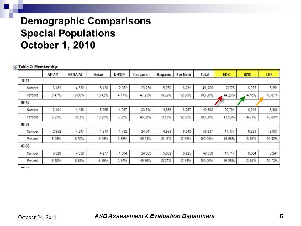 Race/Ethnicity Achievement Gap-Mathematics 66 October 24, 2011 ASD Assessment & Evaluation Department