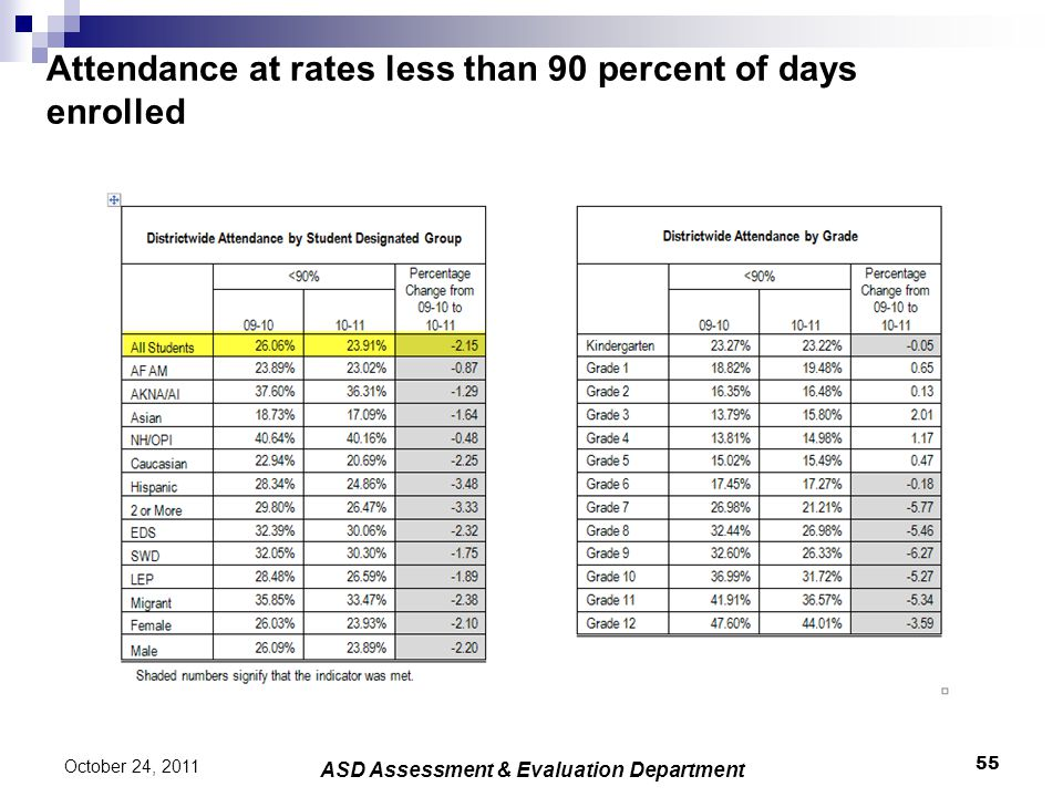 Attendance at rates less than 90 percent of days enrolled 55 October 24, 2011 ASD Assessment & Evaluation Department