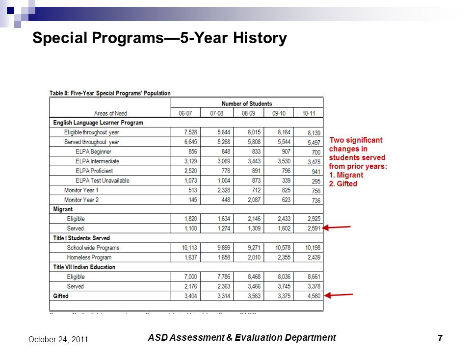 7 October 24, 2011 Special Programs—5-Year History ASD Assessment & Evaluation Department
