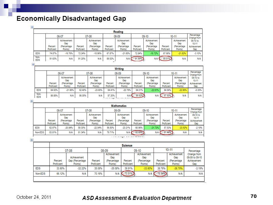 Economically Disadvantaged Gap 70 October 24, 2011 ASD Assessment & Evaluation Department