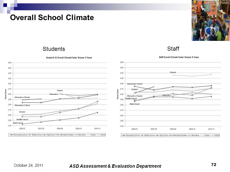 Overall School Climate 72 October 24, 2011 ASD Assessment & Evaluation Department Students Staff