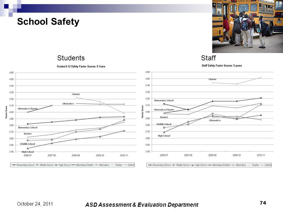 School Safety 74 October 24, 2011 ASD Assessment & Evaluation Department StudentsStaff