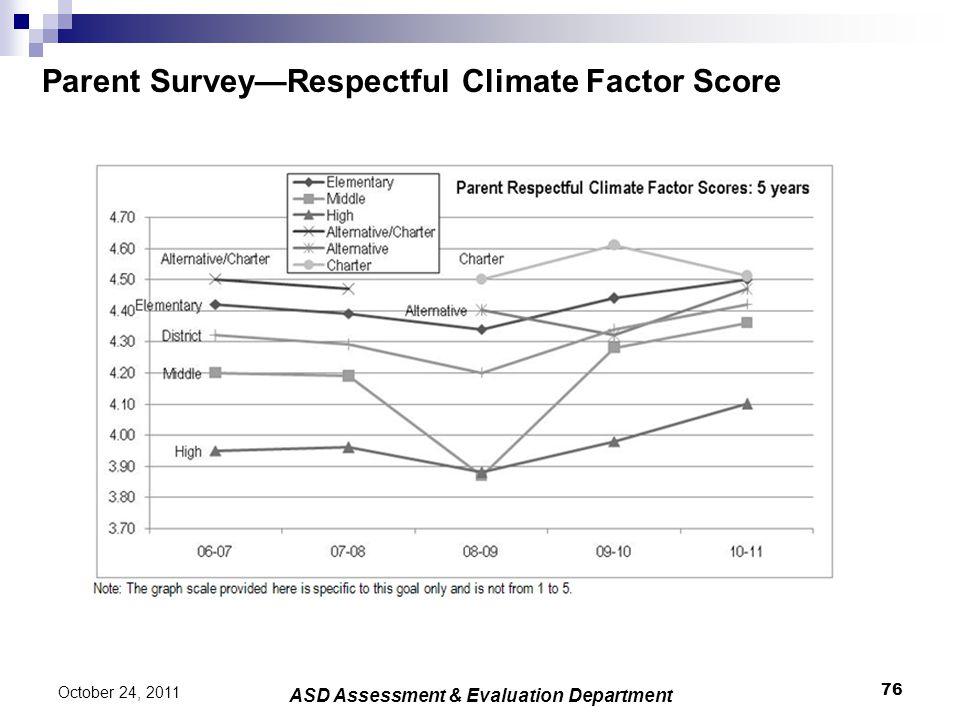 Parent Survey—Respectful Climate Factor Score 76 October 24, 2011 ASD Assessment & Evaluation Department