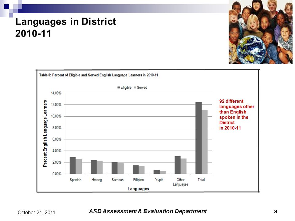 District to State Comparison 2010-2011 19 October 24, 2011 ASD Assessment & Evaluation Department