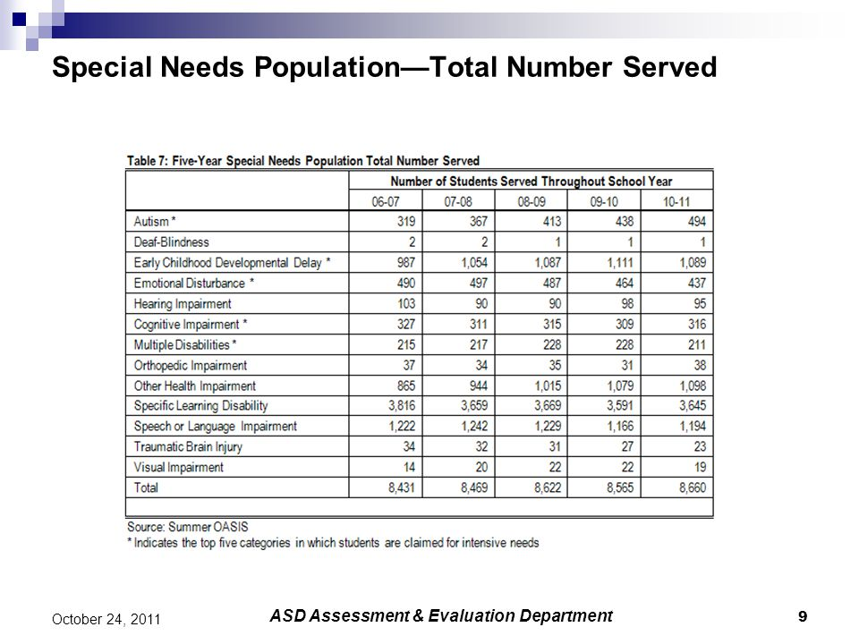 9 October 24, 2011 Special Needs Population—Total Number Served ASD Assessment & Evaluation Department