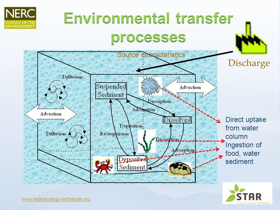  Set out a 'guidance approach' e.g.:  Use data for similar organism [e.g.