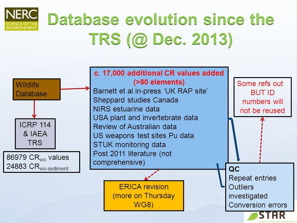 Wildlife Database ICRP 114 & IAEA TRS 86979 CR wo values 24883 CR wo-sediment c.