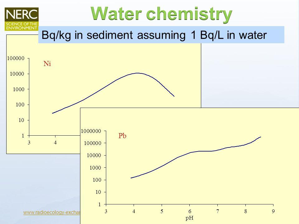 www.radioecology-exchange.org Bq/kg in sediment assuming 1 Bq/L in water