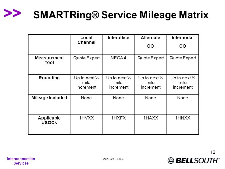 Interconnection Services Issue Date 10/2003 12 SMARTRing® Service Mileage Matrix Local Channel InterofficeAlternate CO Internodal CO Measurement Tool Quote ExpertNECA 4Quote Expert RoundingUp to next ¼ mile increment Mileage IncludedNone Applicable USOCs 1HVXX1HXFX1HAXX1HNXX