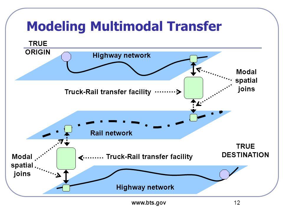 www.bts.gov 12 Modeling Multimodal Transfer Highway network Rail network TRUE ORIGIN TRUE DESTINATION Truck-Rail transfer facility Modal spatial joins
