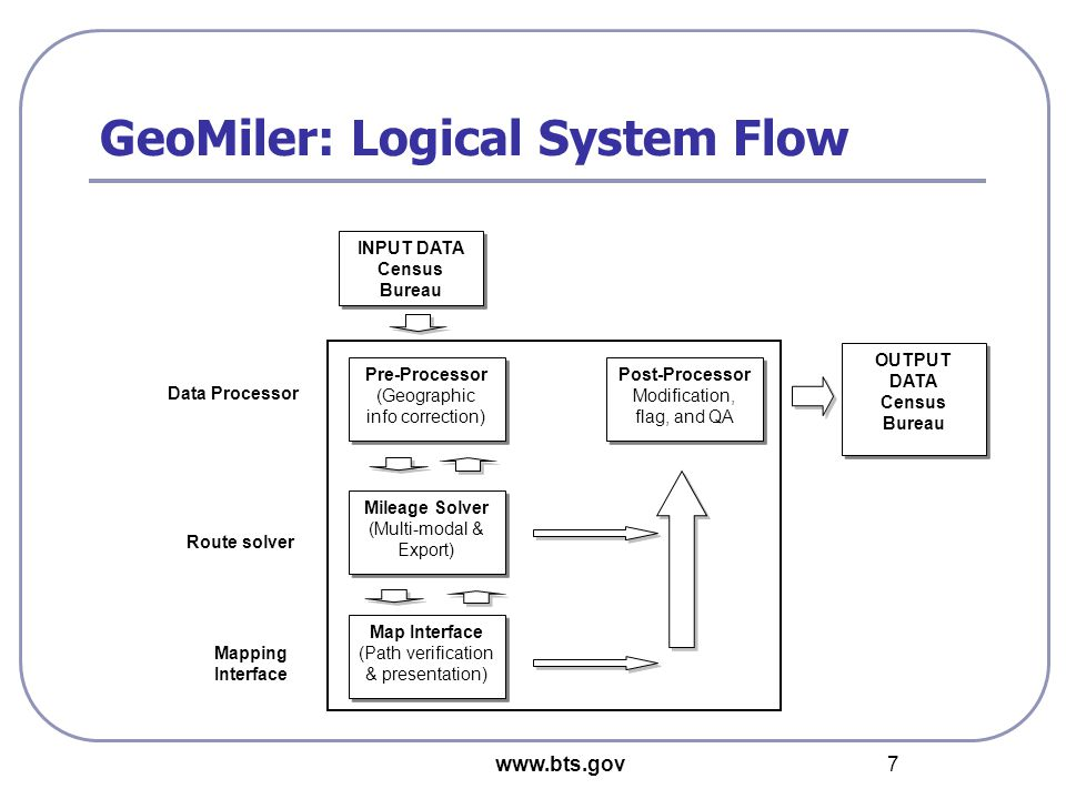 www.bts.gov 7 GeoMiler: Logical System Flow Pre-Processor (Geographic info correction) Pre-Processor (Geographic info correction) Post-Processor Modification, flag, and QA Post-Processor Modification, flag, and QA Mileage Solver (Multi-modal & Export) Mileage Solver (Multi-modal & Export) OUTPUT DATA Census Bureau OUTPUT DATA Census Bureau Map Interface (Path verification & presentation) Map Interface (Path verification & presentation) Data Processor Route solver Mapping Interface INPUT DATA Census Bureau INPUT DATA Census Bureau