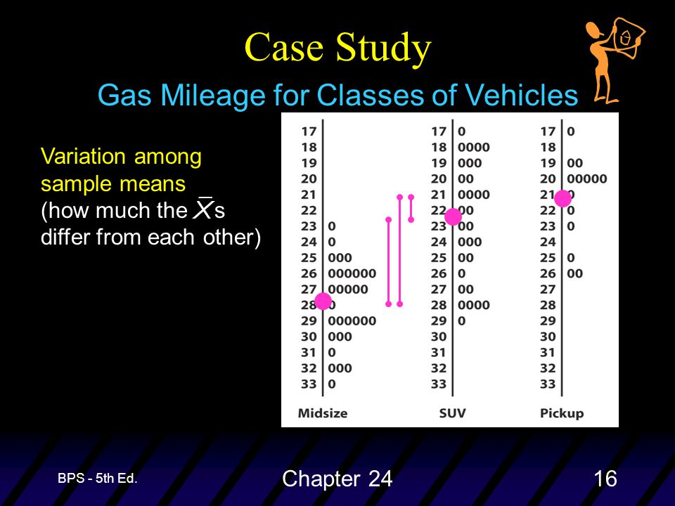 BPS - 5th Ed. Chapter 2416 Gas Mileage for Classes of Vehicles Case Study Variation among sample means (how much the s differ from each other)