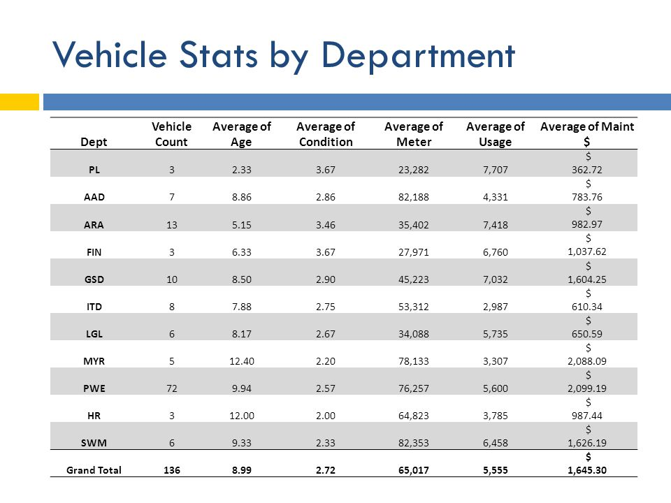 Vehicle Stats by Department Dept Vehicle Count Average of Age Average of Condition Average of Meter Average of Usage Average of Maint $ PL32.333.6723,2827,707 $ 362.72 AAD78.862.8682,1884,331 $ 783.76 ARA135.153.4635,4027,418 $ 982.97 FIN36.333.6727,9716,760 $ 1,037.62 GSD108.502.9045,2237,032 $ 1,604.25 ITD87.882.7553,3122,987 $ 610.34 LGL68.172.6734,0885,735 $ 650.59 MYR512.402.2078,1333,307 $ 2,088.09 PWE729.942.5776,2575,600 $ 2,099.19 HR312.002.0064,8233,785 $ 987.44 SWM69.332.3382,3536,458 $ 1,626.19 Grand Total1368.992.7265,0175,555 $ 1,645.30