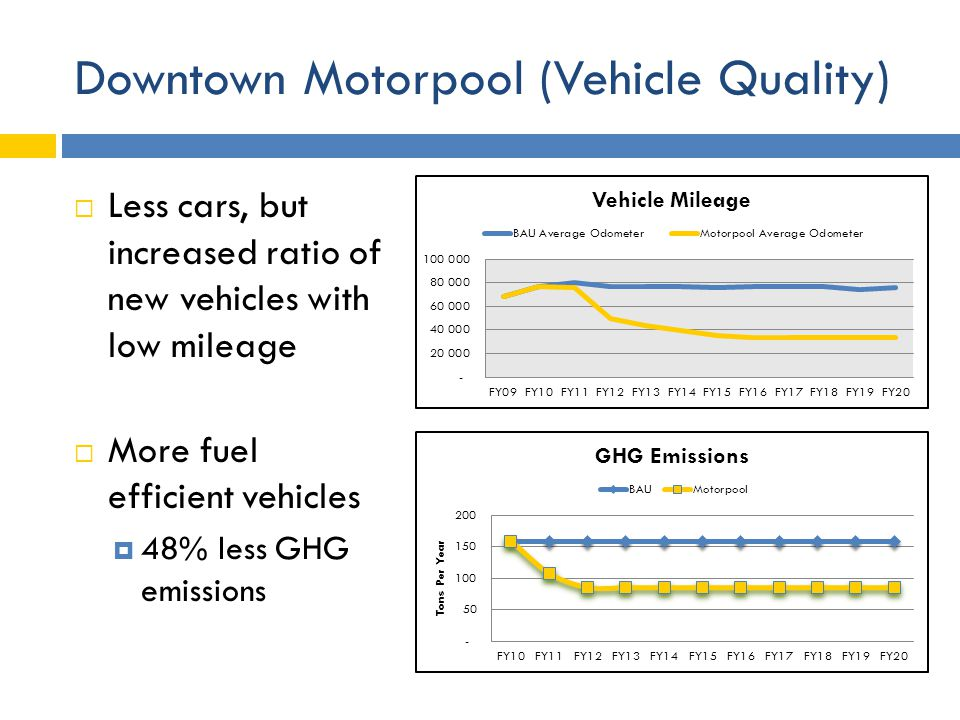 Downtown Motorpool (Vehicle Quality)  Less cars, but increased ratio of new vehicles with low mileage  More fuel efficient vehicles  48% less GHG emissions