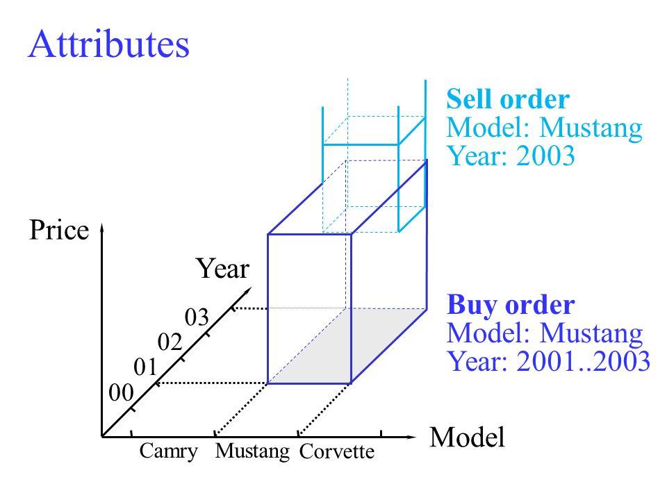 Attributes 00 01 02 03 Year Model Price CamryMustang Corvette Buy order Model: Mustang Year: 2001..2003 Sell order Model: Mustang Year: 2003