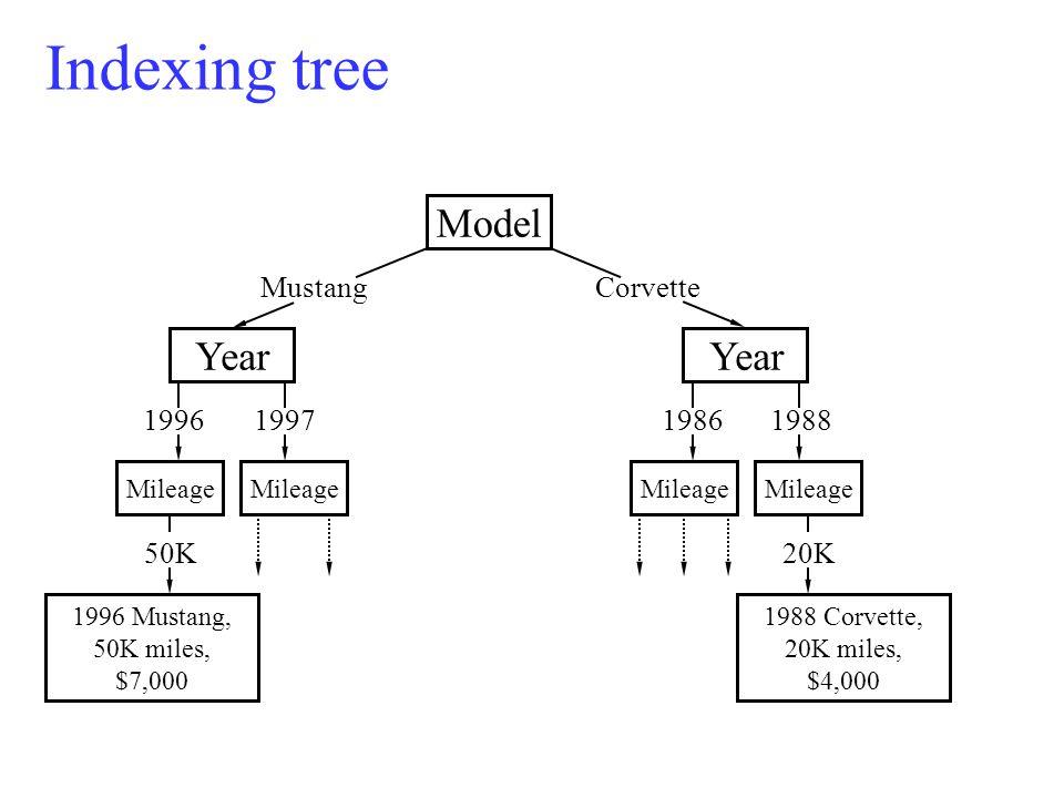 Model CorvetteMustang Indexing tree Mileage 50K 1996 Mustang, 50K miles, $7,000 1988 Corvette, 20K miles, $4,000 20K1996199719881986 Year