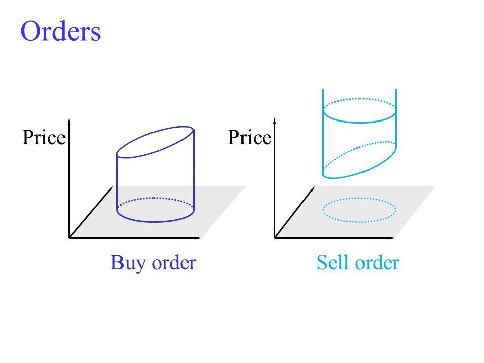 Orders Price Buy order Sell order Price