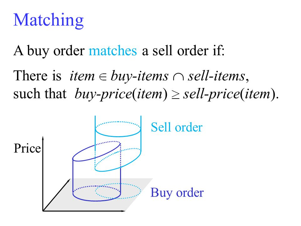 A buy order matches a sell order if: There is item buy-items  sell-items, such that buy-price(item) sell-price(item).