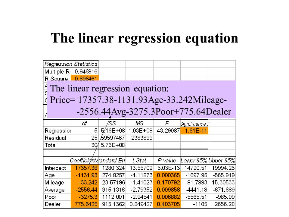 The linear regression equation The linear regression equation: Price= 17357.38-1131.93Age-33.242Mileage- -2556.44Avg-3275.3Poor+775.64Dealer