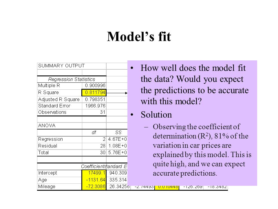 Model's fit How well does the model fit the data.