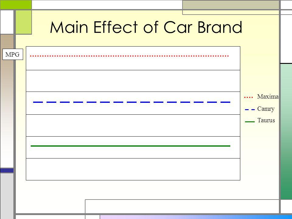 Main Effect of Car Brand Taurus Camry Maxima MPG