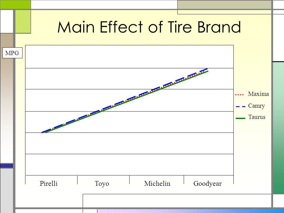 Main Effect of Tire Brand PirelliToyoMichelinGoodyear Taurus Camry Maxima MPG