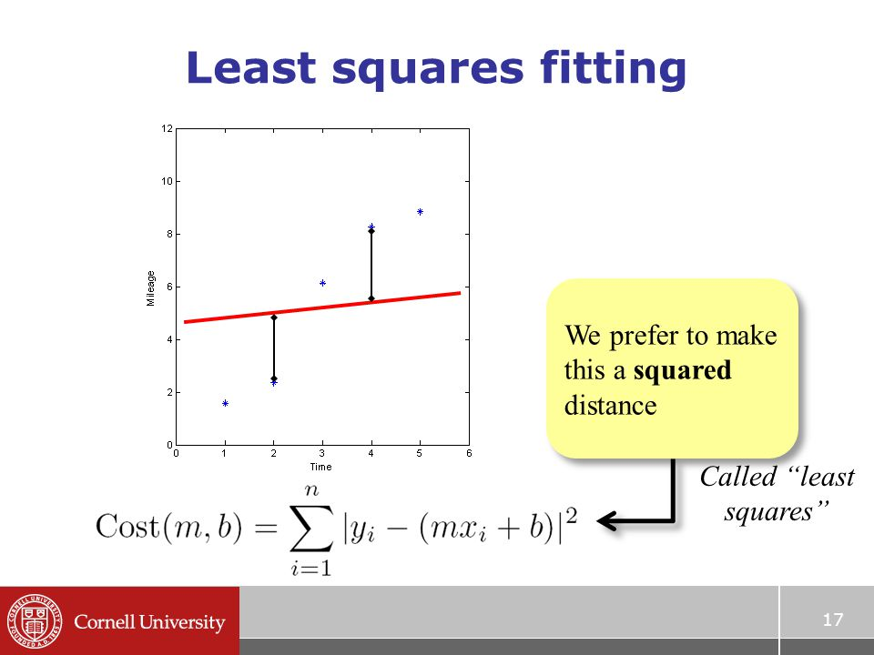 "17 Least squares fitting We prefer to make this a squared distance Called ""least squares"""