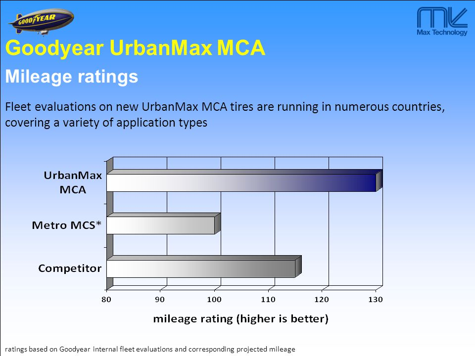  Excellent mileage  Superb traction and braking on wet an snow  Reinforced sidewalls  Sidewall wear indicators  Low noise(fulfilling future EC tyre noise requirements)  Regroovable and retreadable UrbanMax MCD Traction GOODYEAR UrbanMax MCD Traction Drive Axle fitment M&S