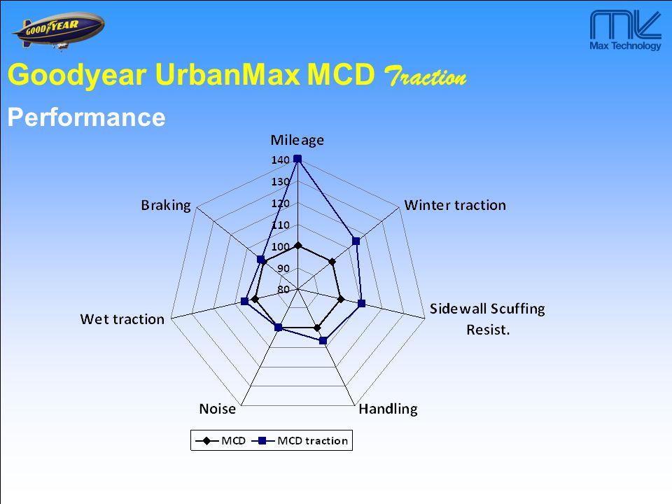 UrbanMax MCA UrbanMax MCD Traction Metro MCD M&S WTS City Metro MCS* UrbanMax MCA M&S UrbanMax MCA M&S UrbanMax MCA / MCD Traction ALL SEASON WINTER SUMMER ALL SEASON WINTER Metro MCS* M&S drivesteer drivesteer Metro MCS* WTS City M&S actual future SUMMER ALL SEASON M&S WTD City