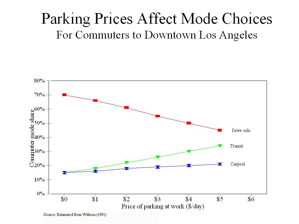How does it affect the price of driving.Suppose your car gets 20 miles per gallon.