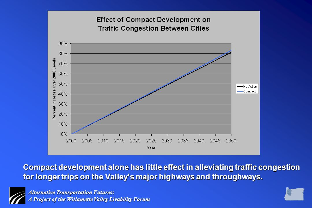 Alternative Transportation Futures: A Project of the Willamette Valley Livability Forum Compact development alone has little effect in alleviating traffic congestion for longer trips on the Valley's major highways and throughways.