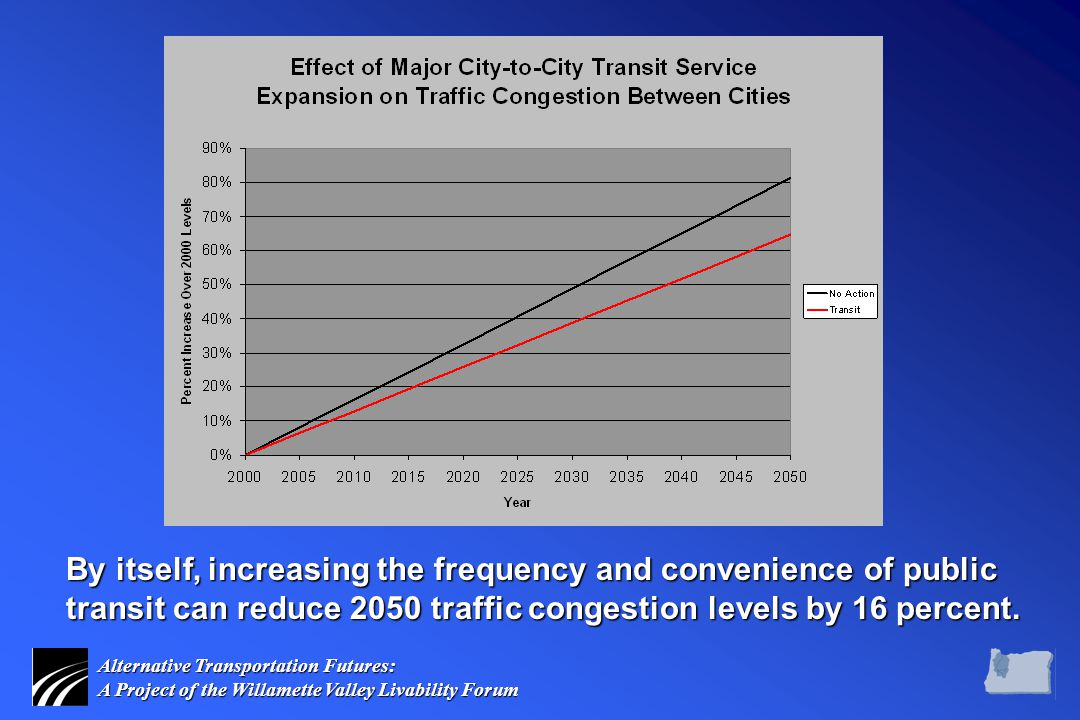 Alternative Transportation Futures: A Project of the Willamette Valley Livability Forum By itself, increasing the frequency and convenience of public transit can reduce 2050 traffic congestion levels by 16 percent.