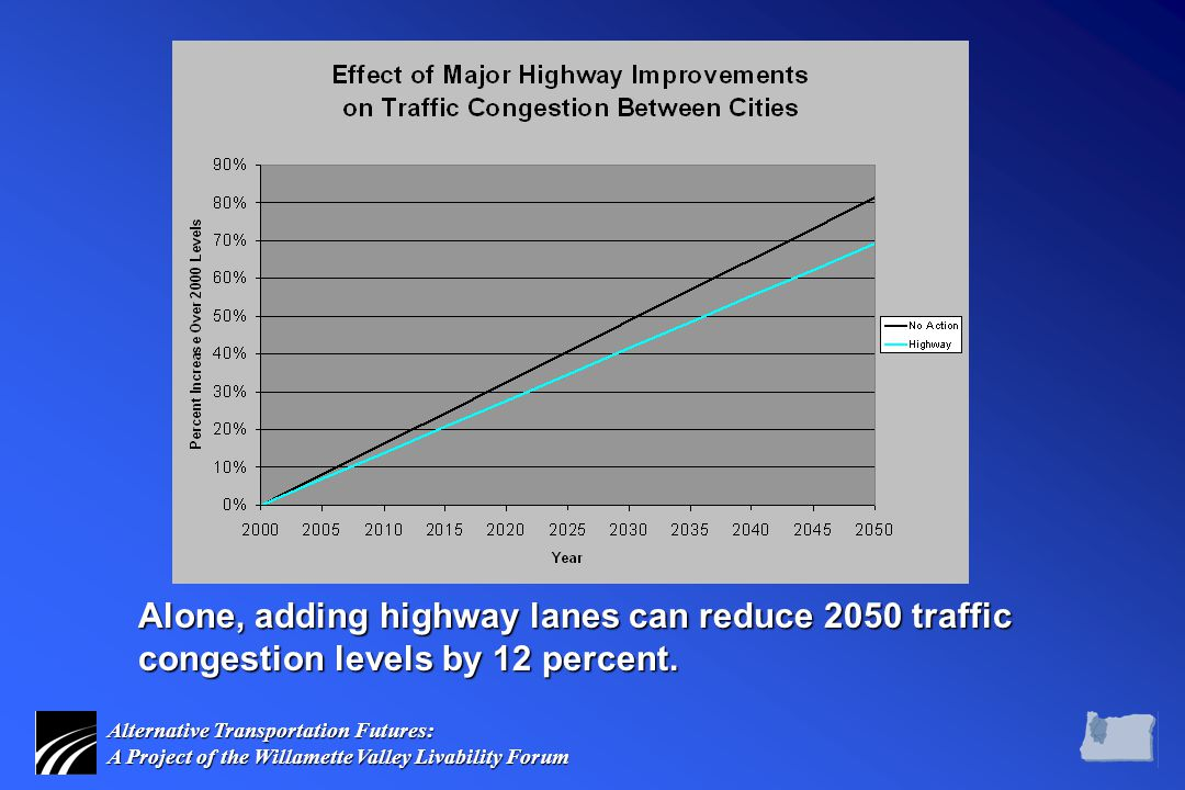 Alternative Transportation Futures: A Project of the Willamette Valley Livability Forum Alone, adding highway lanes can reduce 2050 traffic congestion