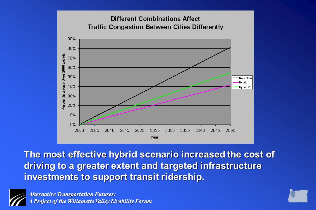 Alternative Transportation Futures: A Project of the Willamette Valley Livability Forum The most effective hybrid scenario increased the cost of driving to a greater extent and targeted infrastructure investments to support transit ridership.