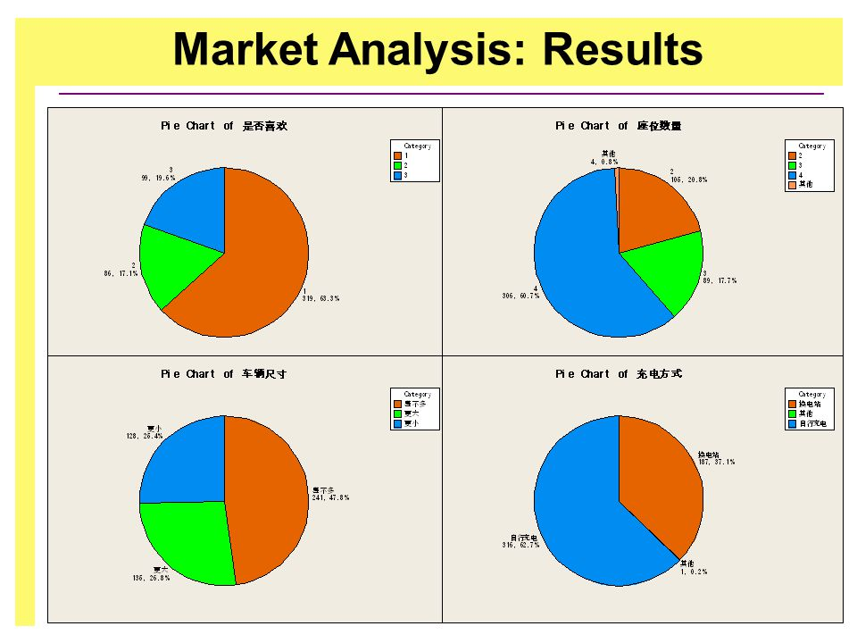 Market Analysis: Results