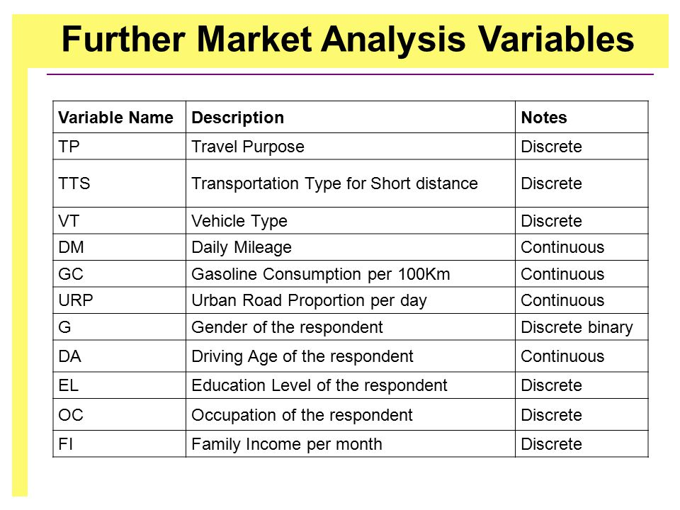 Further Market Analysis Variables Variable NameDescriptionNotes TPTravel PurposeDiscrete TTSTransportation Type for Short distanceDiscrete VTVehicle TypeDiscrete DMDaily MileageContinuous GCGasoline Consumption per 100KmContinuous URPUrban Road Proportion per dayContinuous GGender of the respondentDiscrete binary DADriving Age of the respondentContinuous ELEducation Level of the respondentDiscrete OCOccupation of the respondentDiscrete FIFamily Income per monthDiscrete