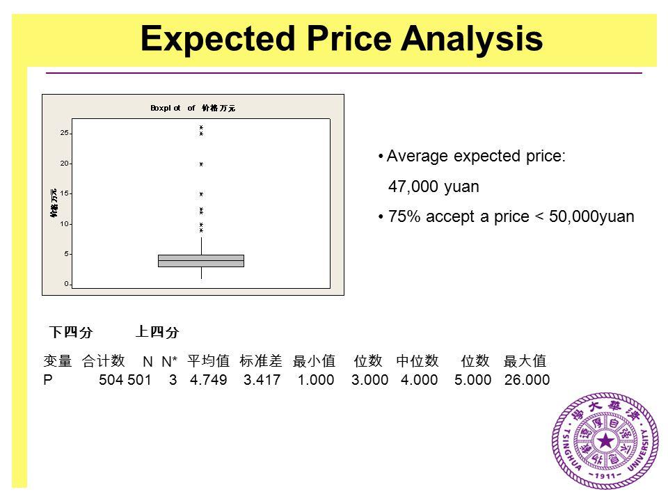 Expected Price Analysis 下四分 上四分 变量 合计数 N N* 平均值 标准差 最小值 位数 中位数 位数 最大值 P 504 501 3 4.749 3.417 1.000 3.000 4.000 5.000 26.000 Average expected price: 47,000 yuan 75% accept a price < 50,000yuan