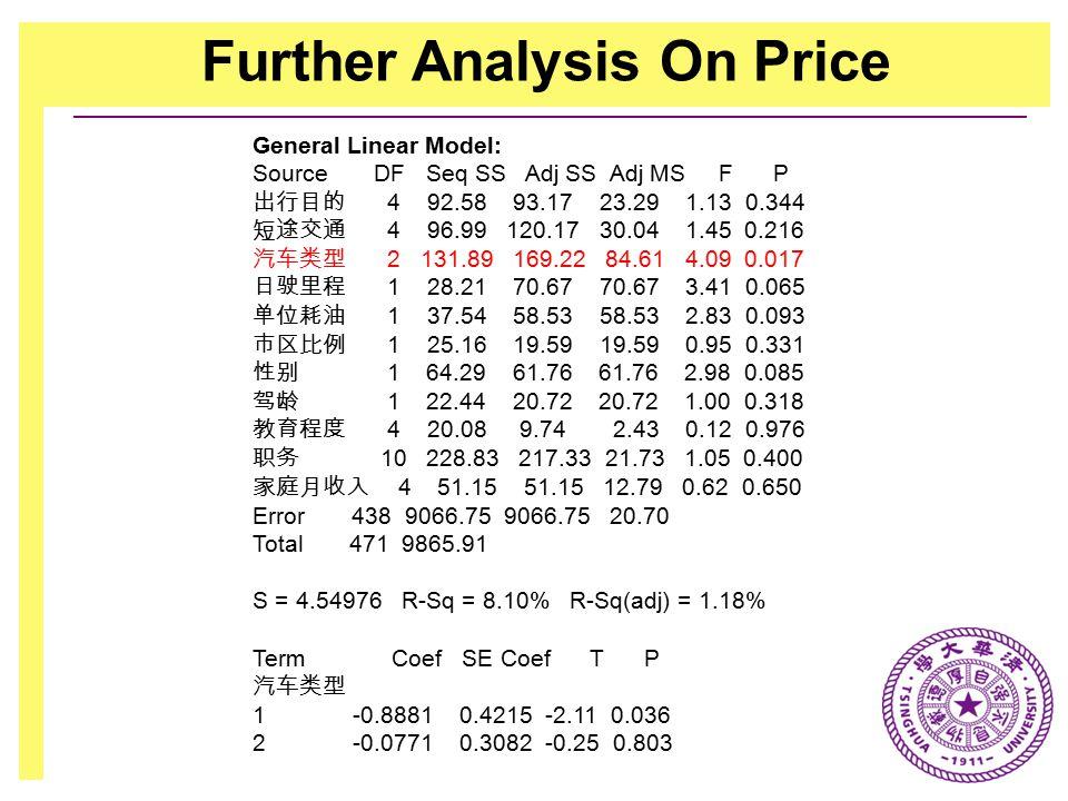 Further Analysis On Price General Linear Model: Source DF Seq SS Adj SS Adj MS F P 出行目的 4 92.58 93.17 23.29 1.13 0.344 短途交通 4 96.99 120.17 30.04 1.45 0.216 汽车类型 2 131.89 169.22 84.61 4.09 0.017 日驶里程 1 28.21 70.67 70.67 3.41 0.065 单位耗油 1 37.54 58.53 58.53 2.83 0.093 市区比例 1 25.16 19.59 19.59 0.95 0.331 性别 1 64.29 61.76 61.76 2.98 0.085 驾龄 1 22.44 20.72 20.72 1.00 0.318 教育程度 4 20.08 9.74 2.43 0.12 0.976 职务 10 228.83 217.33 21.73 1.05 0.400 家庭月收入 4 51.15 51.15 12.79 0.62 0.650 Error 438 9066.75 9066.75 20.70 Total 471 9865.91 S = 4.54976 R-Sq = 8.10% R-Sq(adj) = 1.18% Term Coef SE Coef T P 汽车类型 1 -0.8881 0.4215 -2.11 0.036 2 -0.0771 0.3082 -0.25 0.803