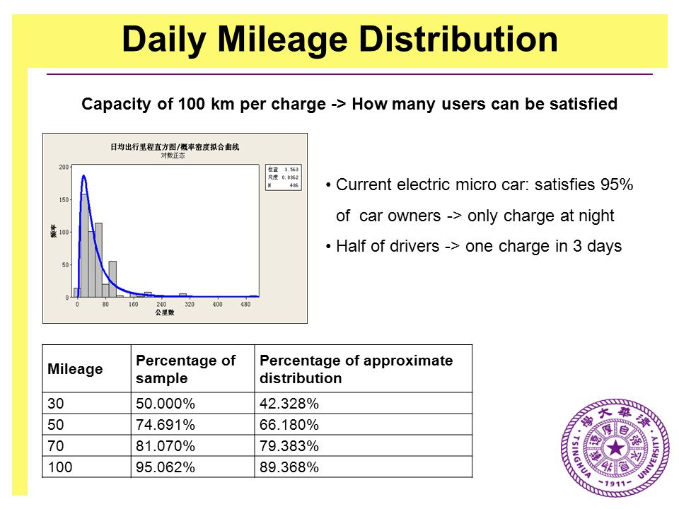 Daily Mileage Distribution Capacity of 100 km per charge -> How many users can be satisfied Mileage Percentage of sample Percentage of approximate distribution 3050.000%42.328% 5074.691%66.180% 7081.070%79.383% 10095.062%89.368% Current electric micro car: satisfies 95% of car owners -> only charge at night Half of drivers -> one charge in 3 days