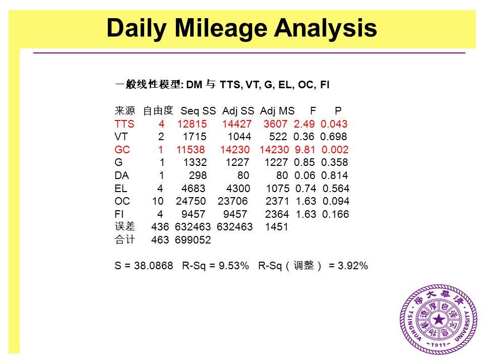 Daily Mileage Analysis 一般线性模型 : DM 与 TTS, VT, G, EL, OC, FI 来源 自由度 Seq SS Adj SS Adj MS F P TTS 4 12815 14427 3607 2.49 0.043 VT 2 1715 1044 522 0.36 0.698 GC 1 11538 14230 14230 9.81 0.002 G 1 1332 1227 1227 0.85 0.358 DA 1 298 80 80 0.06 0.814 EL 4 4683 4300 1075 0.74 0.564 OC 10 24750 23706 2371 1.63 0.094 FI 4 9457 9457 2364 1.63 0.166 误差 436 632463 632463 1451 合计 463 699052 S = 38.0868 R-Sq = 9.53% R-Sq (调整) = 3.92%