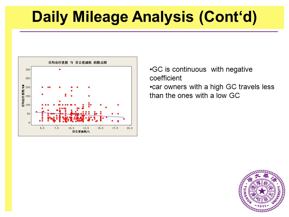 Daily Mileage Analysis (Cont'd) GC is continuous with negative coefficient car owners with a high GC travels less than the ones with a low GC