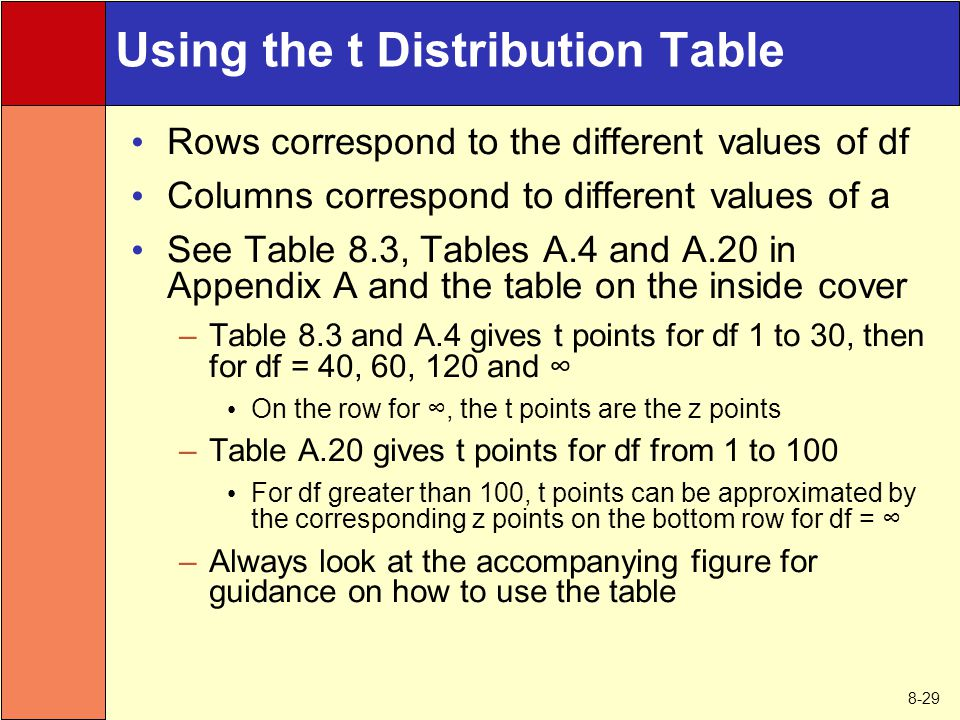 8-29 Using the t Distribution Table Rows correspond to the different values of df Columns correspond to different values of a See Table 8.3, Tables A.4 and A.20 in Appendix A and the table on the inside cover –Table 8.3 and A.4 gives t points for df 1 to 30, then for df = 40, 60, 120 and ∞ On the row for ∞, the t points are the z points –Table A.20 gives t points for df from 1 to 100 For df greater than 100, t points can be approximated by the corresponding z points on the bottom row for df = ∞ –Always look at the accompanying figure for guidance on how to use the table