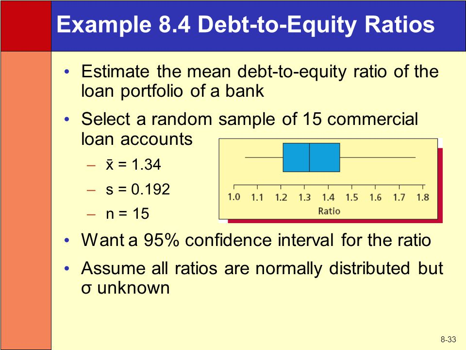 8-33 Example 8.4 Debt-to-Equity Ratios Estimate the mean debt-to-equity ratio of the loan portfolio of a bank Select a random sample of 15 commercial loan accounts –  = 1.34 – s = 0.192 – n = 15 Want a 95% confidence interval for the ratio Assume all ratios are normally distributed but σ unknown