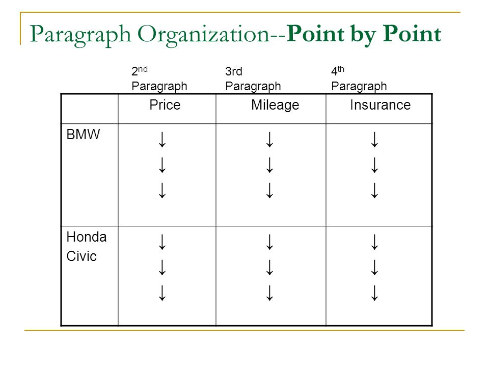 Paragraph Organization--Point by Point Price Mileage Insurance BMW ↓ Honda Civic ↓ 2 nd Paragraph 3rd Paragraph 4 th Paragraph