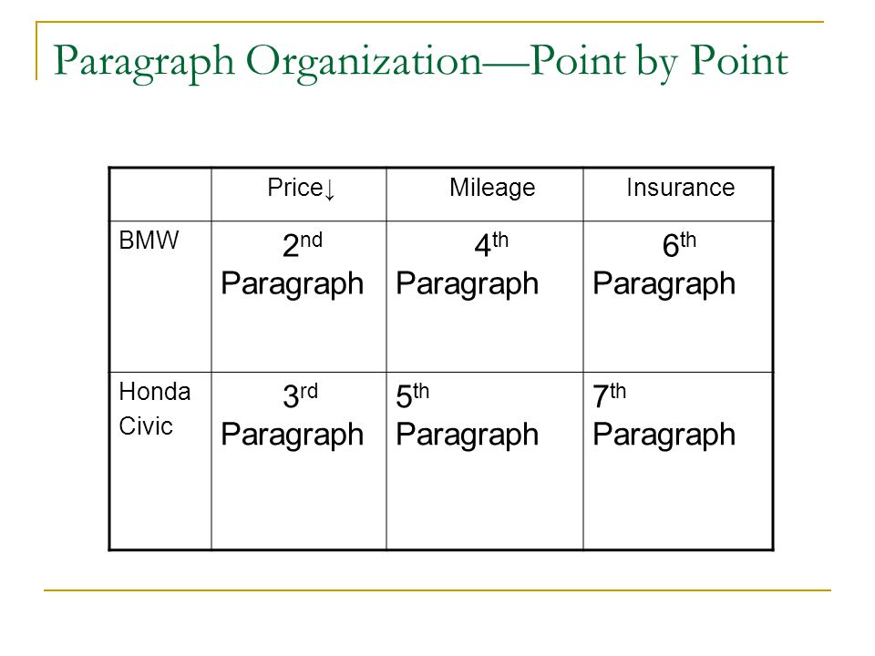 Paragraph Organization—Point by Point Price↓ Mileage Insurance BMW 2 nd Paragraph 4 th Paragraph 6 th Paragraph Honda Civic 3 rd Paragraph 5 th Paragraph 7 th Paragraph